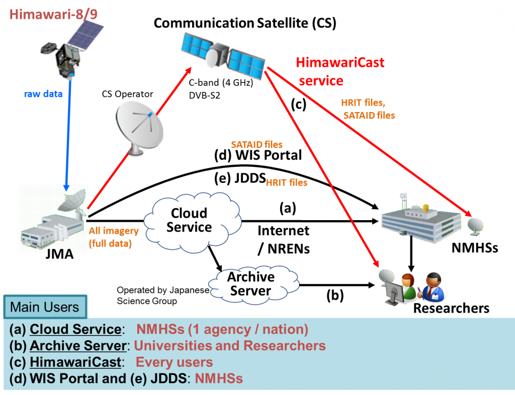 Overview of Himawari-8/9 data distribution/dissemination