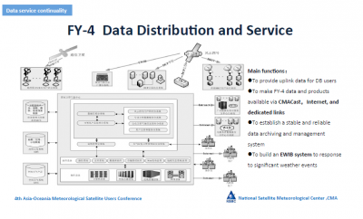 FY-4 Data Distribution