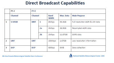 FY-4 Direct Broadcast