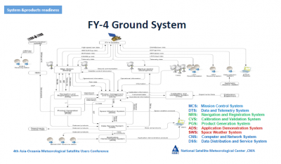 FY-4 Ground Segment