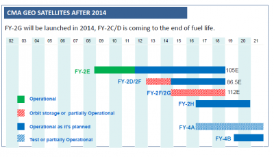 FY-4 Long-term Operations Planning