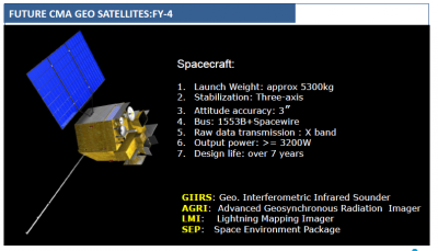 FY-4 Satellite Basics