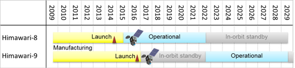 Schedule for Himawari satellites