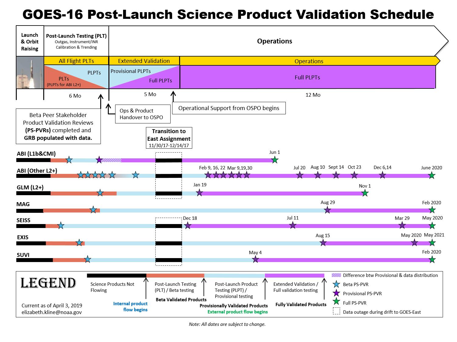GOES-16 Science Product Validation Schedule as of April 3, 2019