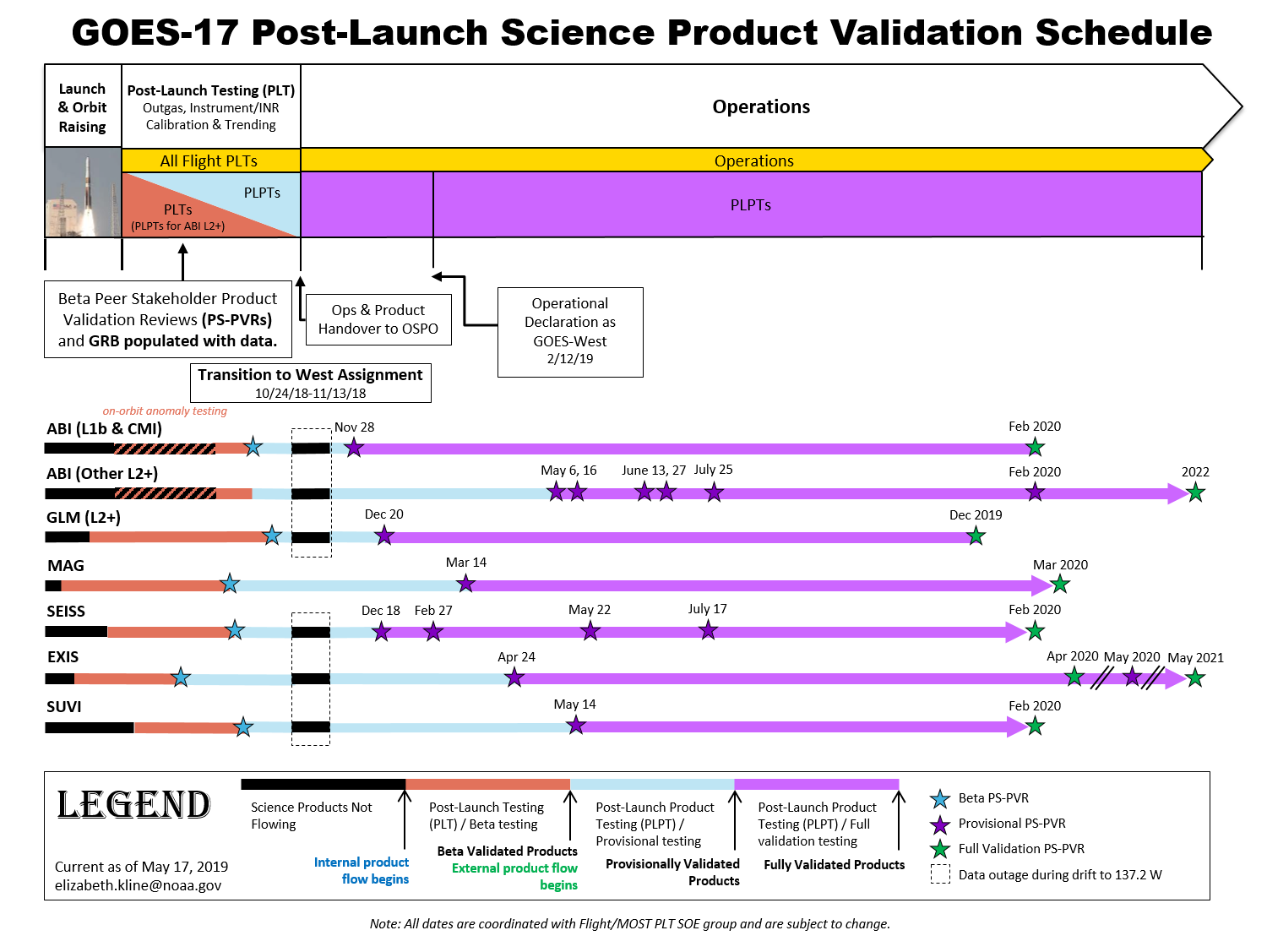 GOES-17 science product validation schedule as of May 17, 2019.